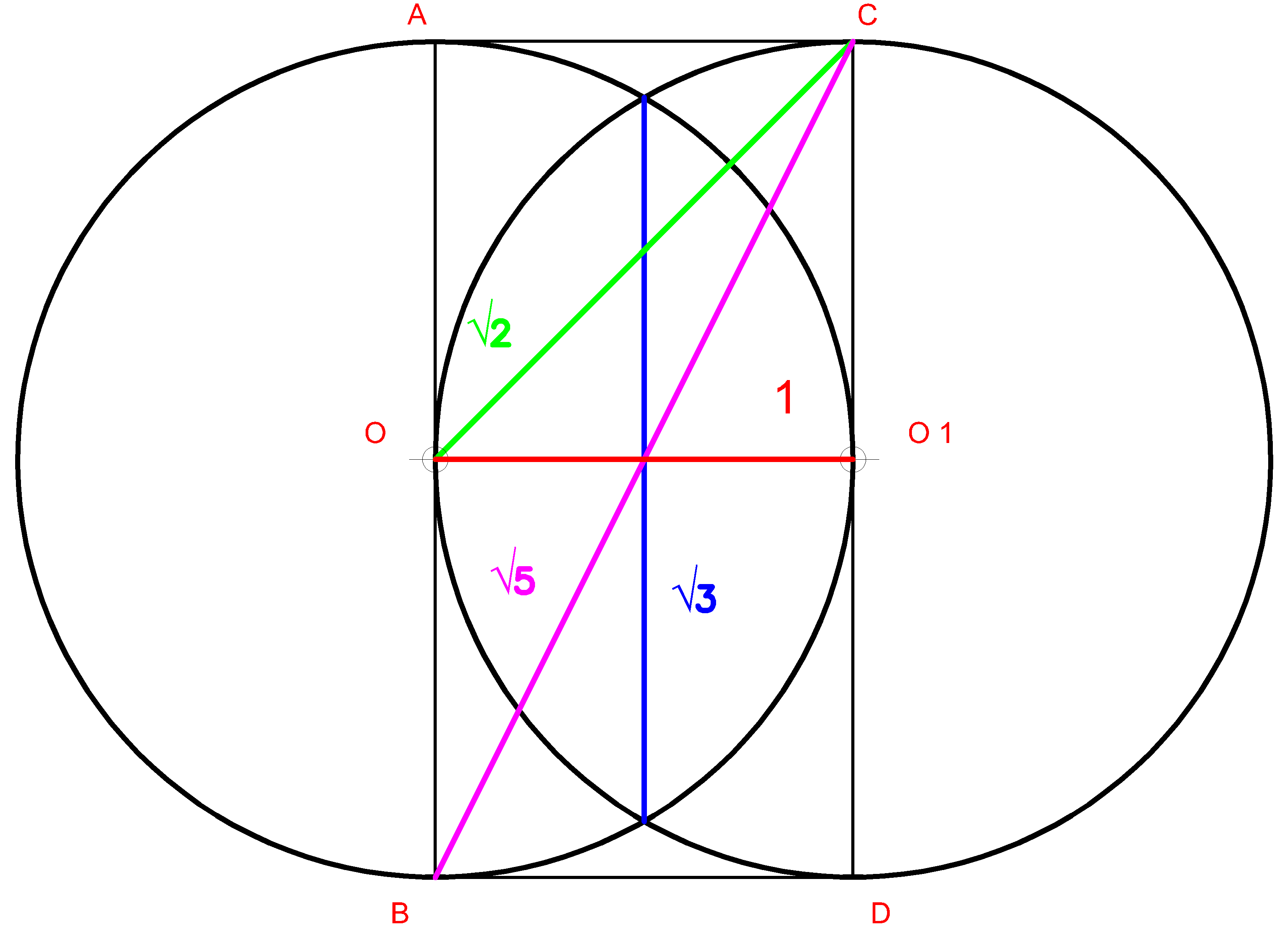 Vesica Piscis with square root from 2,3 and 5
