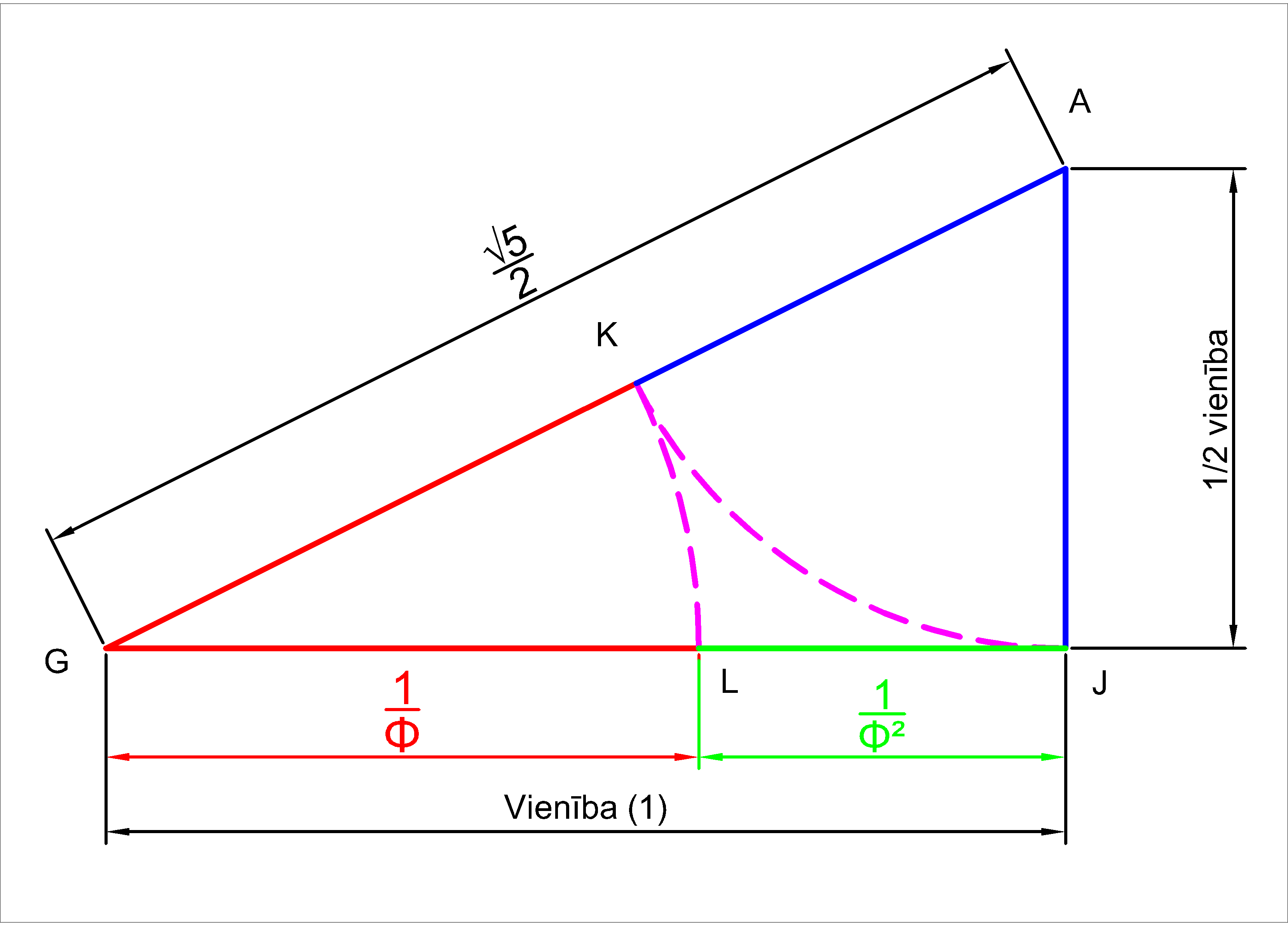 Dividing a unit into a proportion of golden section